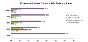 kickstarter in video igre