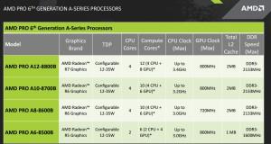 AMD PRO seznam procesorjev