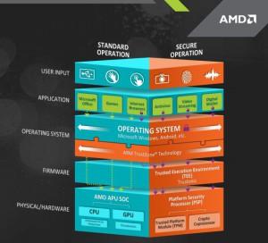 AMD PRO varnost