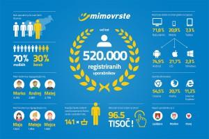 Infografika_pol milijona_mimovrste=)