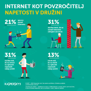 Internet kot povzročitelj napetosti v družini