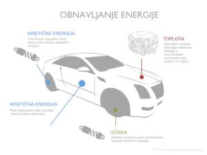 Pameten sistem MaRS bi bil sam sposoben obnoviti različne oblike energije, ki jih proizvaja vozilo.