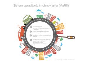 Zmagovalni sistem upravljanja in obnavljanja (MaRS) je prepričal žirijo in zmagal na natečaju ThinkGoodMobility.