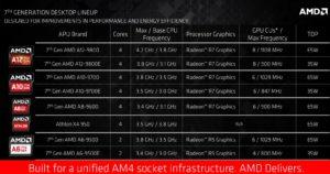 amd-procesorji-7gen