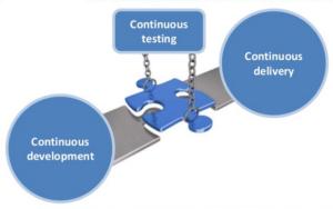 DevOps in testiranje